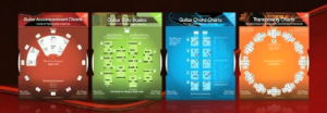 Play by ear with these chord and note charts